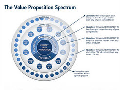 levels-of-value-proposition